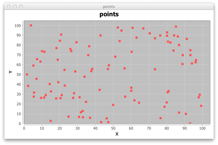 A set of randomly generated two dimensional points